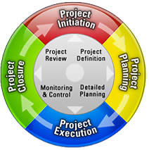 project-management-lifecycle
